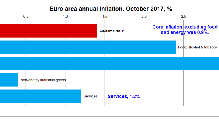 Dear Mario Draghi: About Your Victory Over Deflation Speech in March