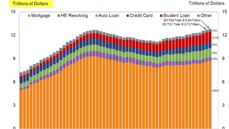 Serious Credit Card Delinquencies Rise for the Third Straight Quarter: Trend Not Seen Since 2009