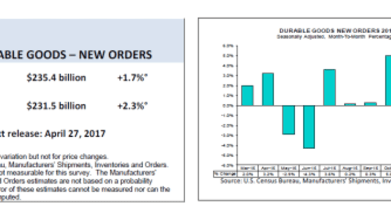 Durable Goods Orders Surge on Aircraft: Core Capital Goods and Autos Decline: Overall Weak Report