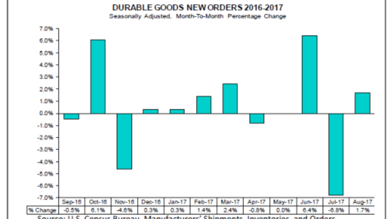 Durable Goods Order Jump Led By Autos: Positive Hurricane Impact?