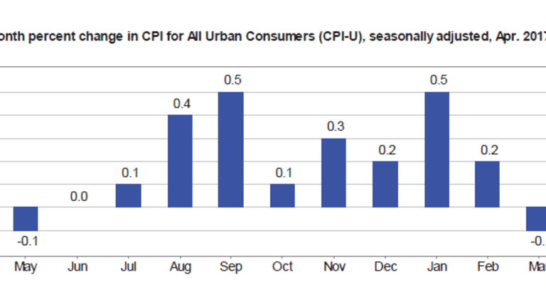 CPI Rises Modest 0.2%, 2.5% from a Year Ago: Your Results May Vary Dramatically