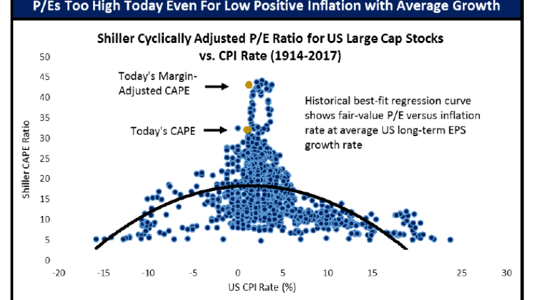 Six Ways US Stocks Most Overvalued in History