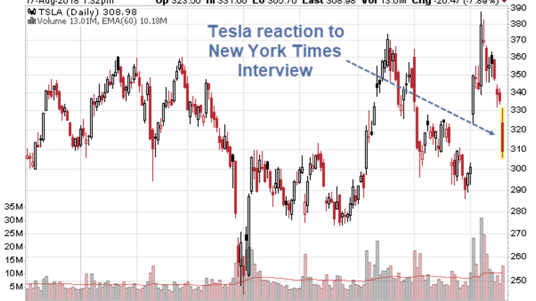 Initiated a Short Position in Tesla Yesterday: Luck of the Draw Interview Today