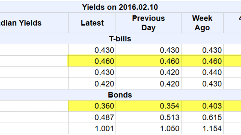Canadian and Australian Yield Curves Invert- Clear Recession Signals