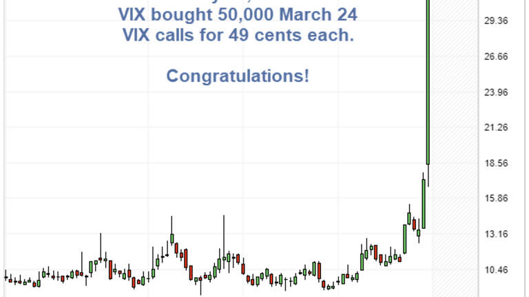 Volatility Spikes, Equities Smashed: Congratulations Mr. 50-Cent VIX