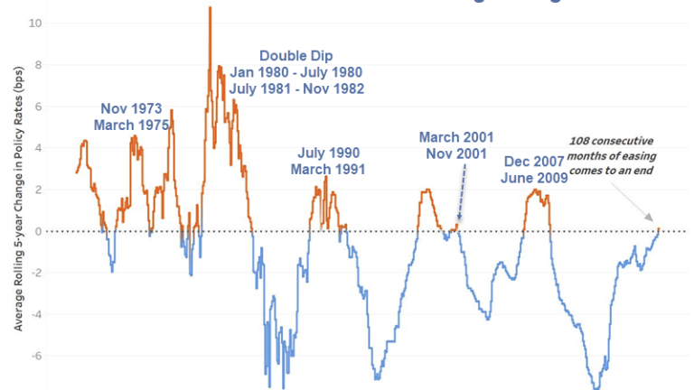 108 Months of Global Easing Ends: Tightening vs Recessions