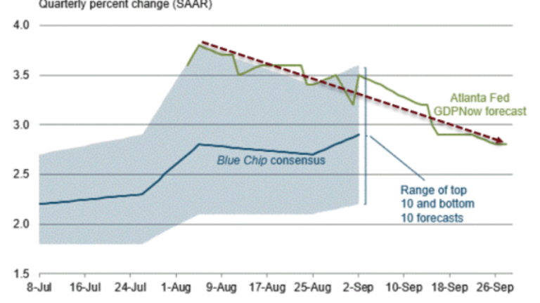 GDPNow 3rd Quarter Estimate Ticks Down to 2.8%: Looking Ahead, What's in Store for the Forecasts