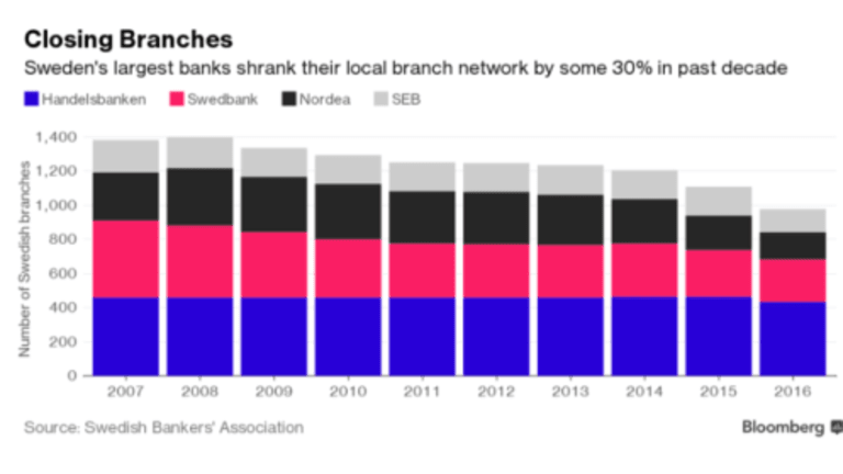 """Meet """"Aida"""", the Perfect Banker (and a Robot): End of Branch Banks Coming"""