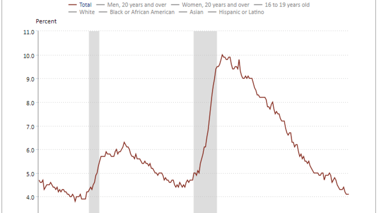 """The Verge of """"Overheating"""" Labor Market in Pictures"""