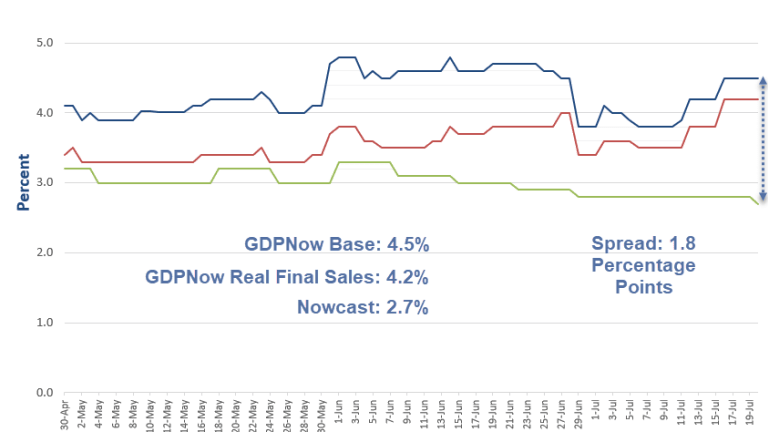 Nowcast vs. GDPNow: Questioning the Absurdity of Nowcast's Non-Volatility