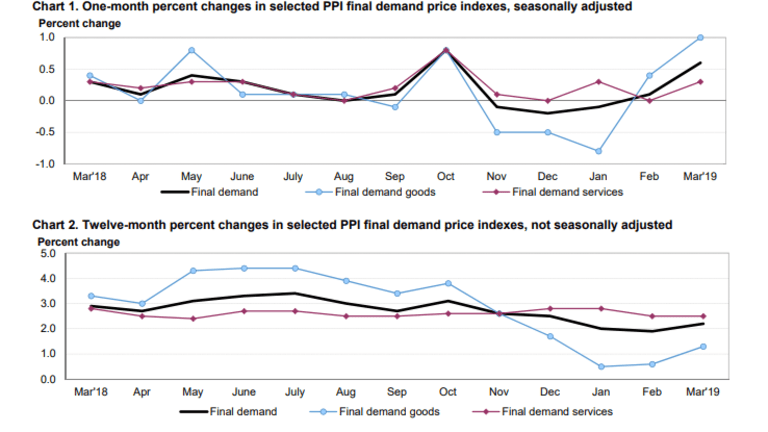PPI Jumps 0.6% in March: Goods Up 1.0%, Services Up 0.3%