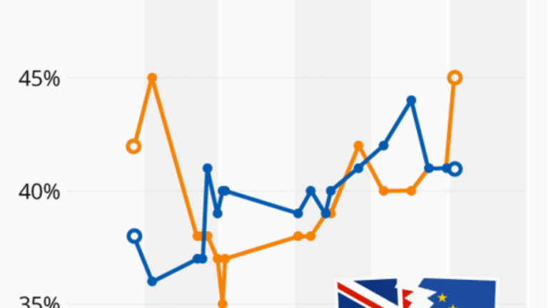 History and Headless Chickens: Brexit Odds Change (But Not Enough)