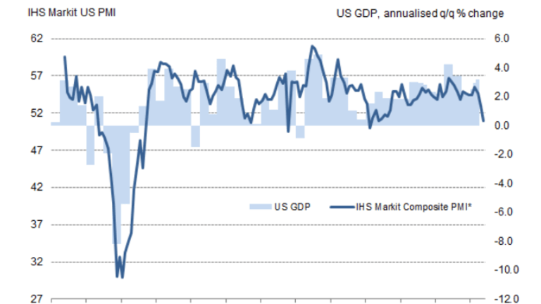 """PMI """"Consistent with GDP Growing at an Annualized rate of Just 1.2%"""""""