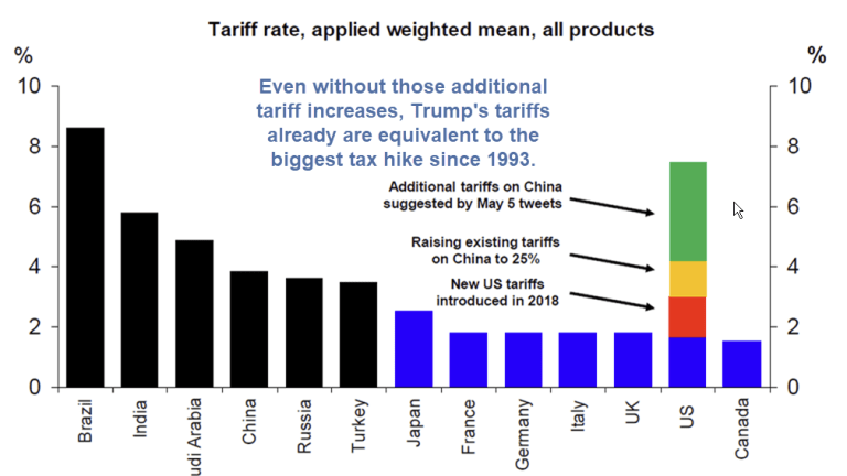 Trump Loves Collecting Taxes: Tariffs Equate to Largest Tax Increase Since 1993