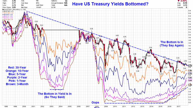 Have US Treasury Yields Bottomed? Are You Sure?