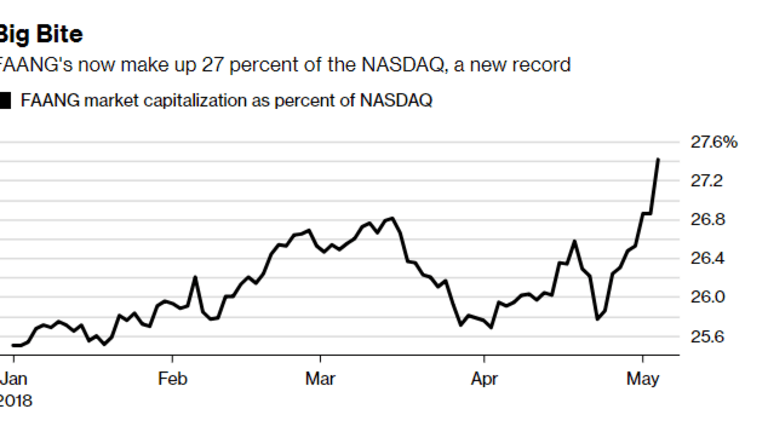 FAANGS Make Up Over 27% of the Nasdaq Index. a New Record