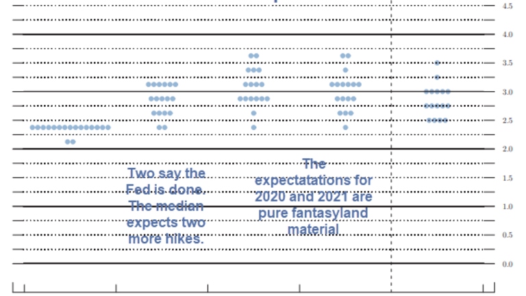 Fed Hikes as Expected, Dot Plot of Expected Hikes Changes Significantly