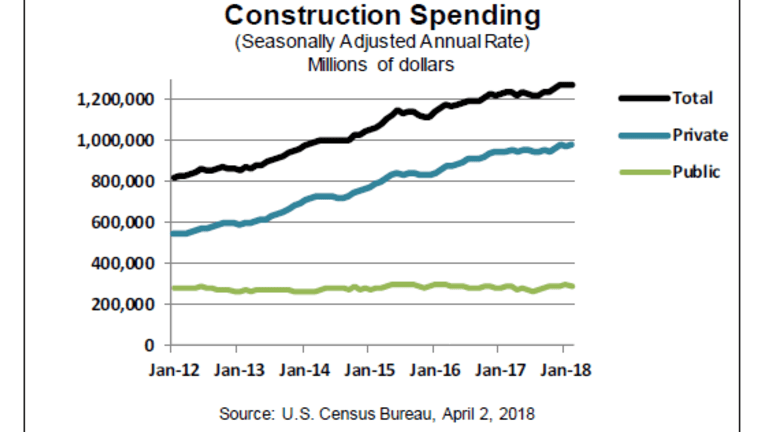 Construction Spending Unexpectedly Weak: Home Repairs Collapse