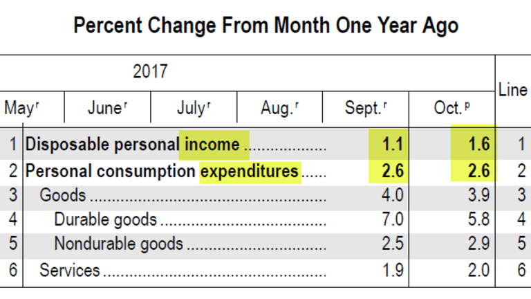 Spending Up 2.6% YOY, Income Up 1.6% (Similar Story All Year)