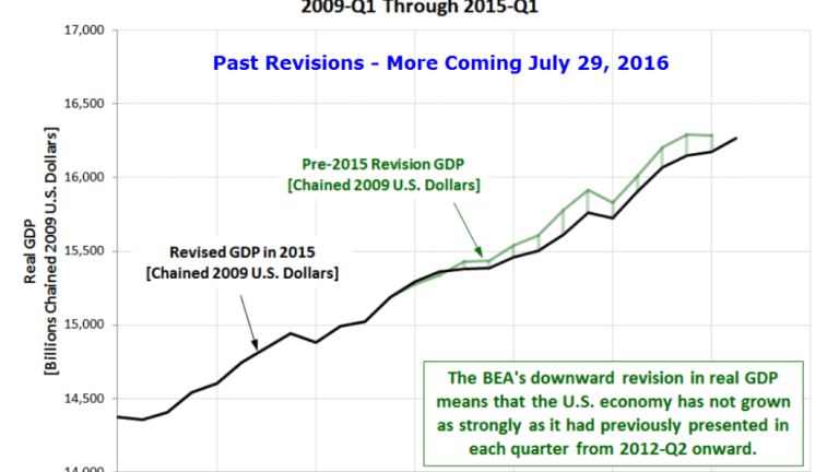 US GDP Revisions for 11 Years Coming Up: How Big Will They Be?