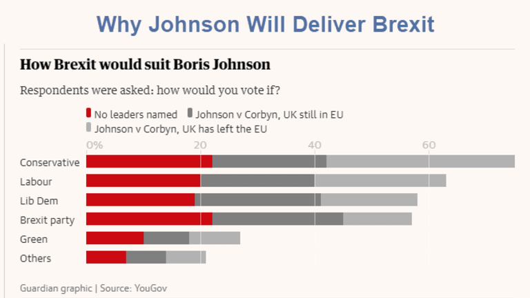 Binary Choice: No Deal Brexit, Good Deal Brexit