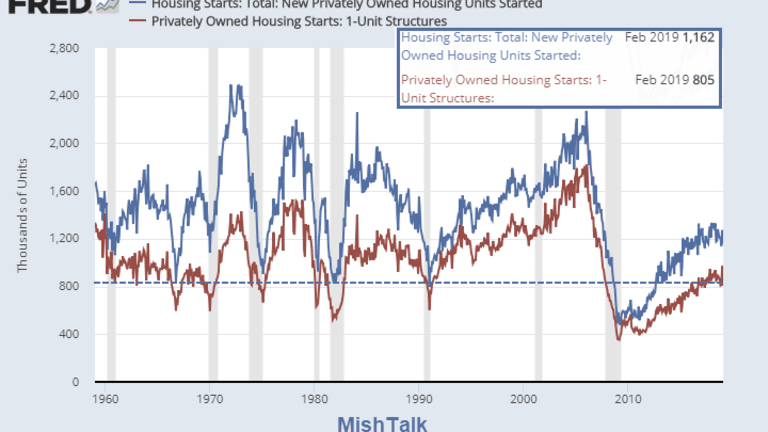 Housing Starts Dive 8.7 Percent: Awful Single-Family Stats in Every Region