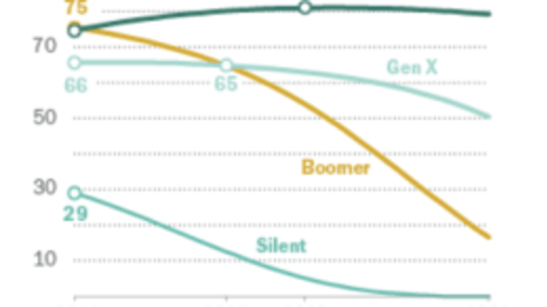 Millennials Surpass Boomers: Why are They Still in the Basement?