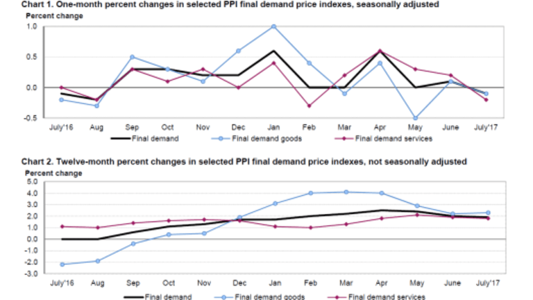 Producer Prices Unexpectedly Decline
