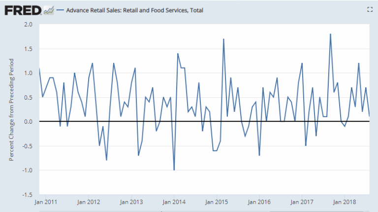 Retail Sales Weaker Than Expected, July Revised Up, Large Y-o-Y Amazon Impact