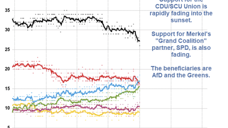 Polarization of Germany in Pictures: Polls Move in Entirely Predictable Pattern