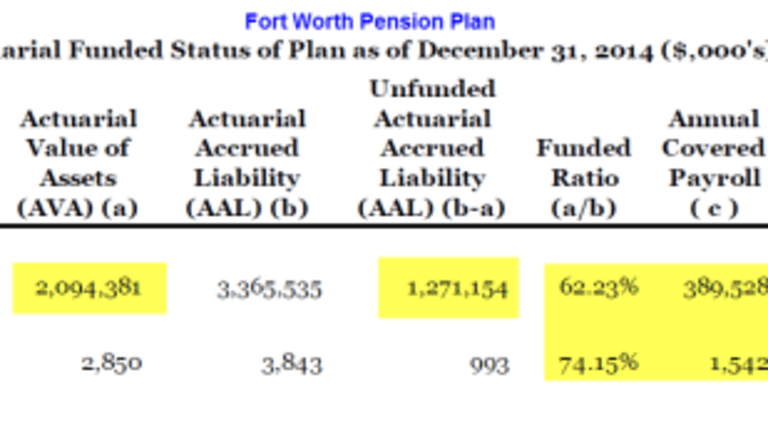 Not Just Dallas: Fort Worth Employees' Pension Plan in Deep Trouble