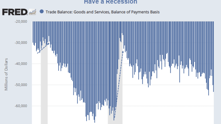 Surefire Way to Reduce the Trade Deficit: Have a Recession