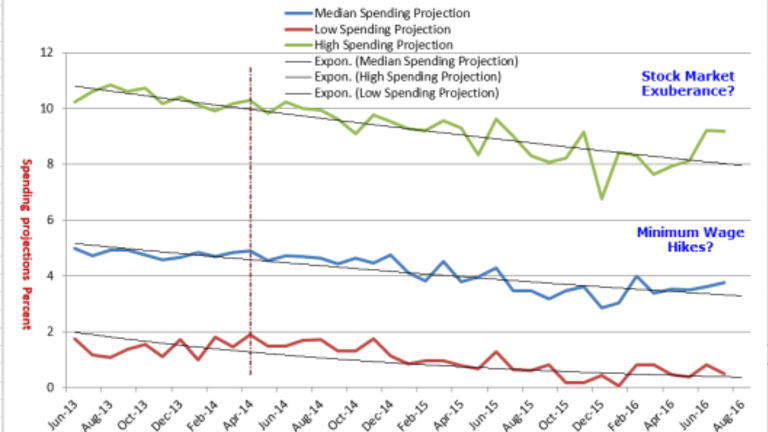 Consumer Spending Expectations Rise at Median-to-High End
