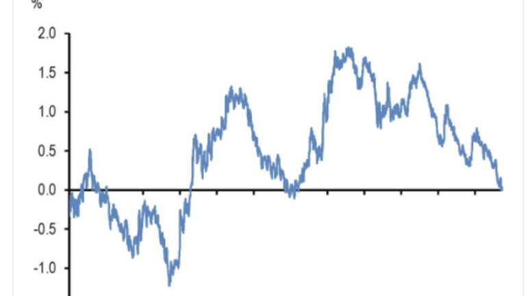 Yield Curve Gets Serious: 10-Year to 7-Year Treasury Spread Collapses to 4 BPs