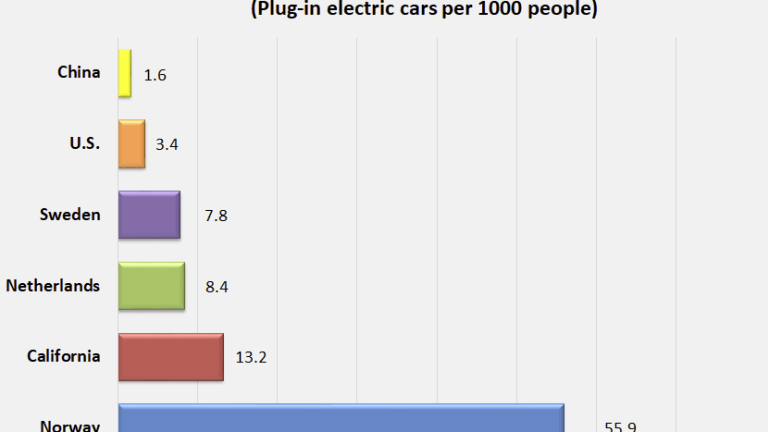 Electric Cars Superior to Gas-Powered Cars? Ownership Rates Say Not For a Decade