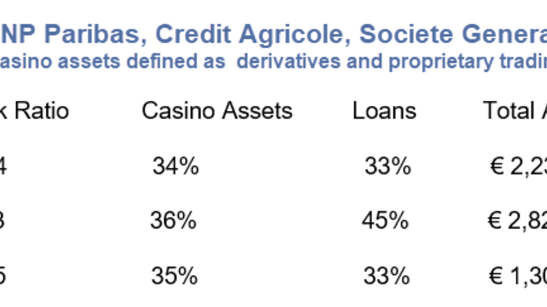 Casino Report on 3 French Banks: BNP Paribas, Credit Agricole, Societe Generale