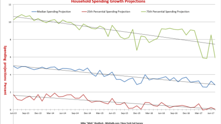 Consumer Spending Expectations Down Again: Dear Fed, Why Don't You Believe Your Own Survey?