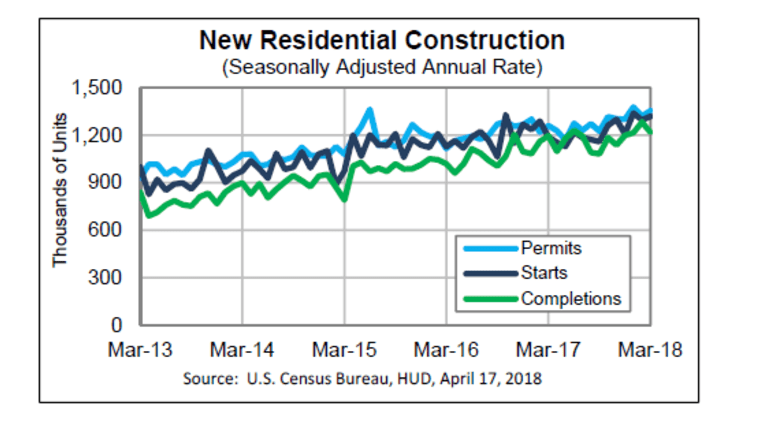 Housing Starts and Permits Rebound in March but Strength Entirely Multi-Family