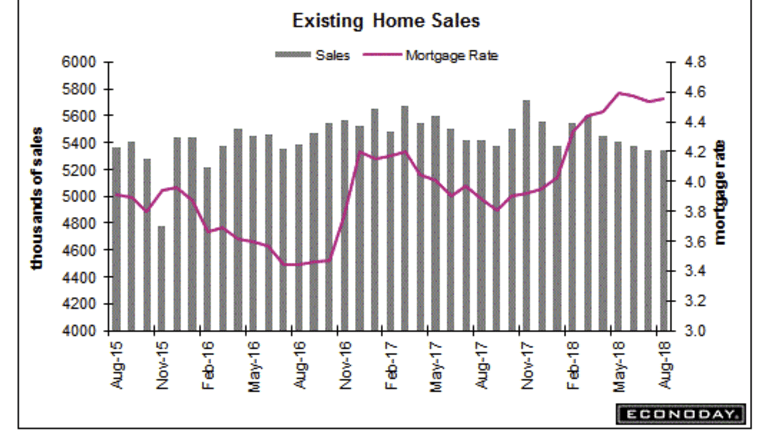 Existing Home Sales Flat Following Four-Month Decline