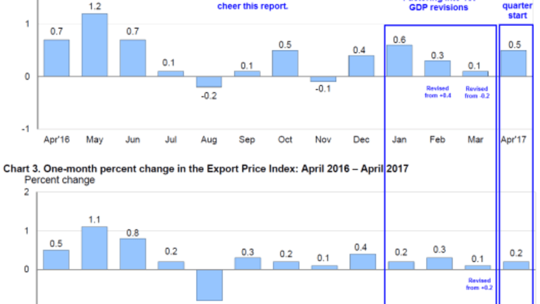 Import Prices Surge vs Export Prices: Bad News for GDP Forecasts