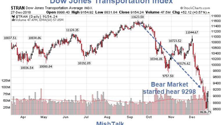 Huge Divergence Between the DOW Tran Index and Dept of Transportation Stats