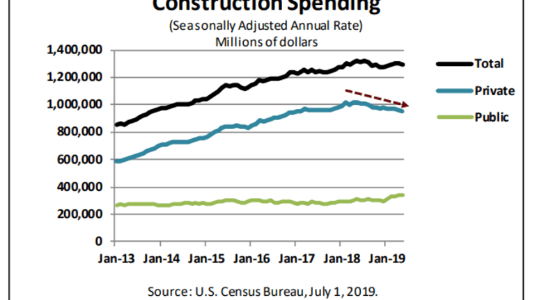 Construction Spending Unexpectedly Weak -0.8%: Single-Family Down Every Month