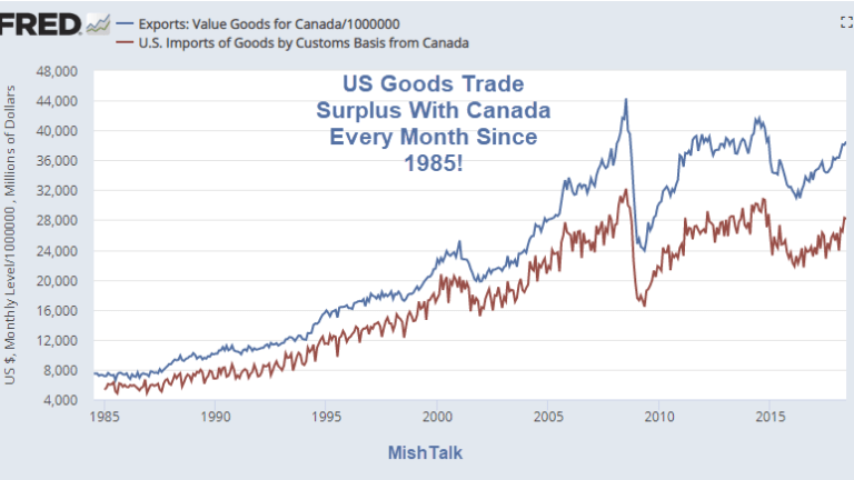 Canada, the Petroyuan Thesis, and Balance of Trade Issues in Pictures