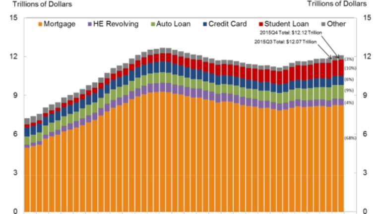 Auto Loans, Student Debt Lead Household Re-Leveraging
