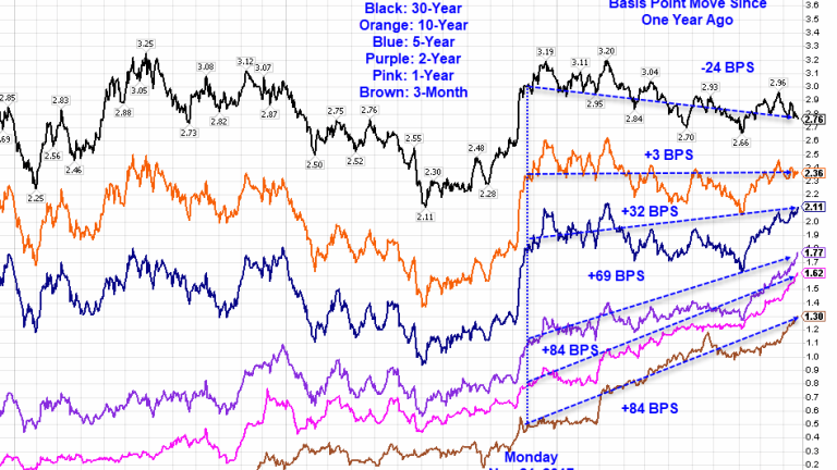 Treasury Yield Spotlight: How Much Have Yields Risen From 1 Year Ago?