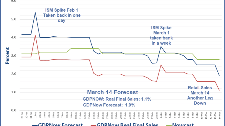 GDPNow Real Final Sales Estimate Dives to 1.1%