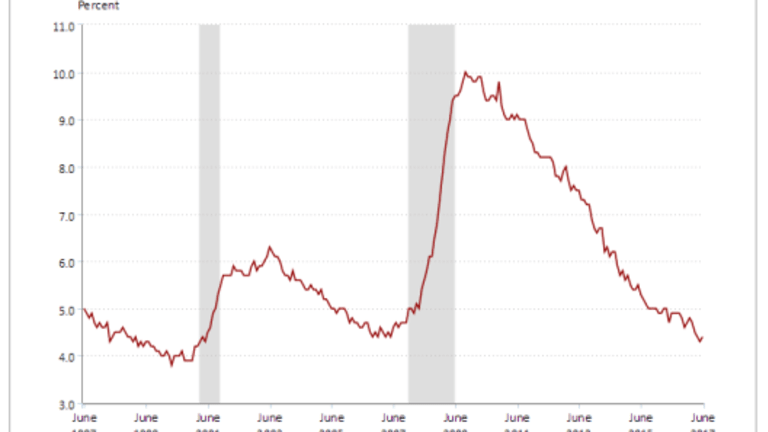 Payrolls Bounce in June With Upward Revisions in April and May:Earnings Very Weak, May Revised Lower