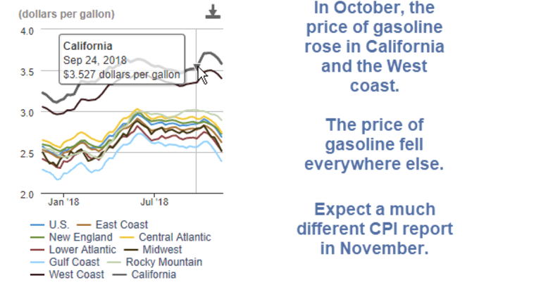 CPI Rises 0.3% in October Led by Gasoline Index: This Won't Last