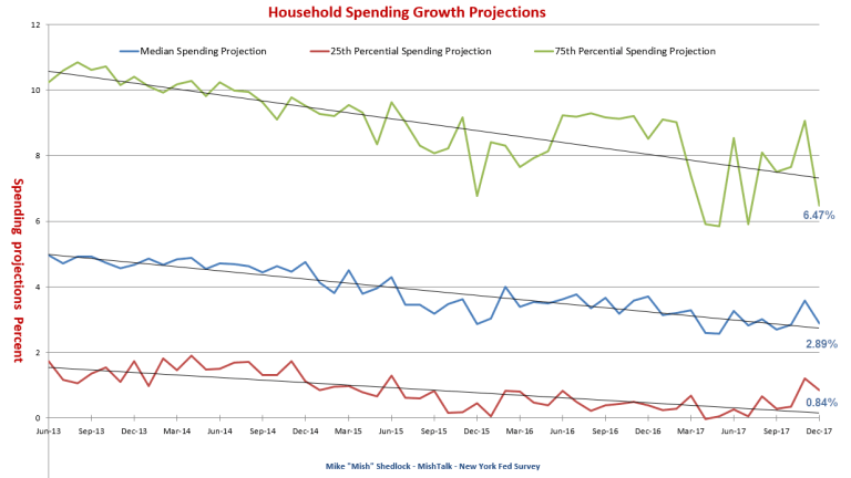 NY Fed Study Shows Household Spending Projections Continue to Slide