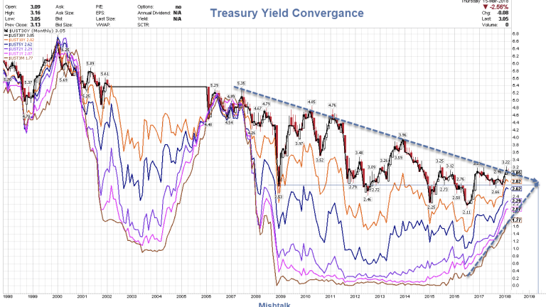 Treasury Yield Convergence: When Might Perfect Flatness Arrive?